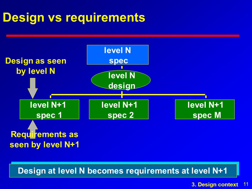 11 Design vs requirements level N spec level N+1 spec 1 level N+1 spec 2 level N+1 spec M level N design Design at level N becomes requirements at level N+1 Requirements as seen by level N+1 Design as seen by level N 3.