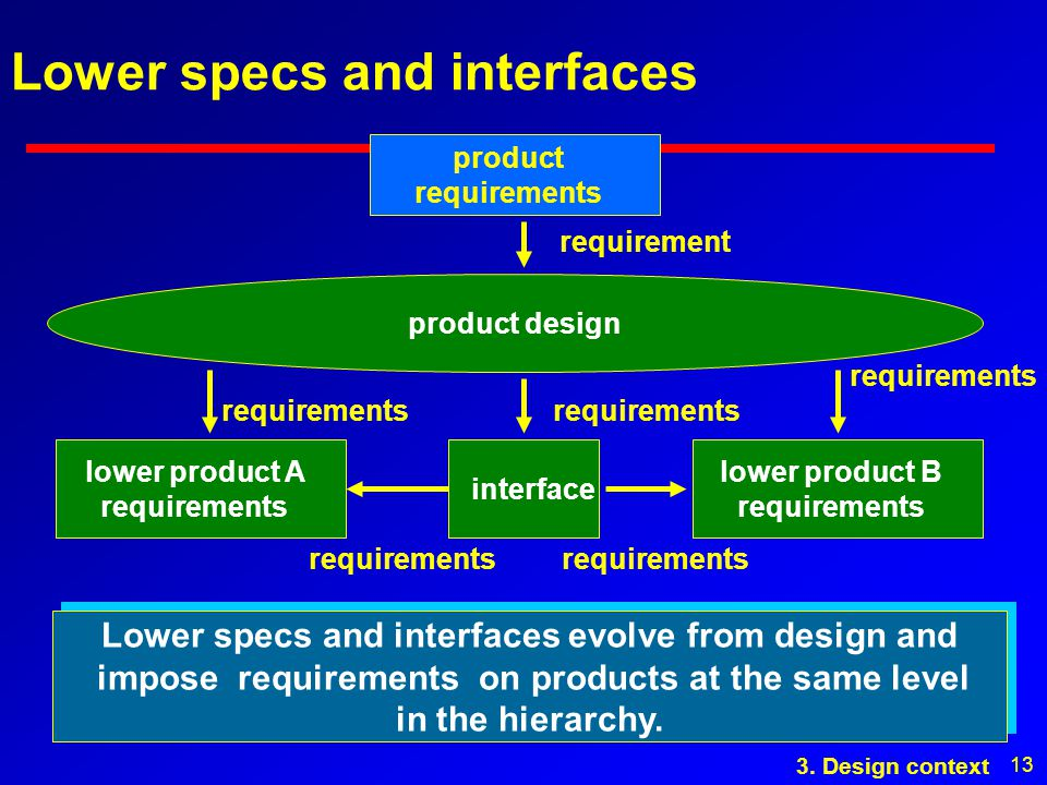 13 Lower specs and interfaces product design product requirements requirement Lower specs and interfaces evolve from design and impose requirements on products at the same level in the hierarchy.