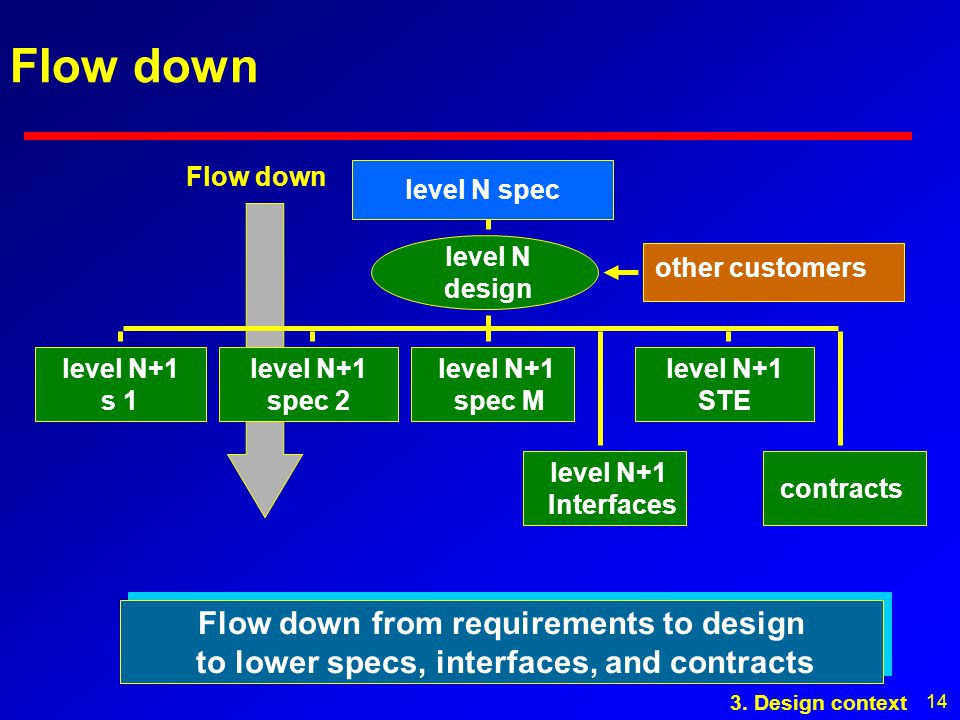 14 Flow down level N design other customers level N+1 s 1 level N+1 spec 2 level N+1 spec M level N+1 Interfaces level N+1 STE contracts Flow down from requirements to design to lower specs, interfaces, and contracts Flow down from requirements to design to lower specs, interfaces, and contracts level N spec 3.