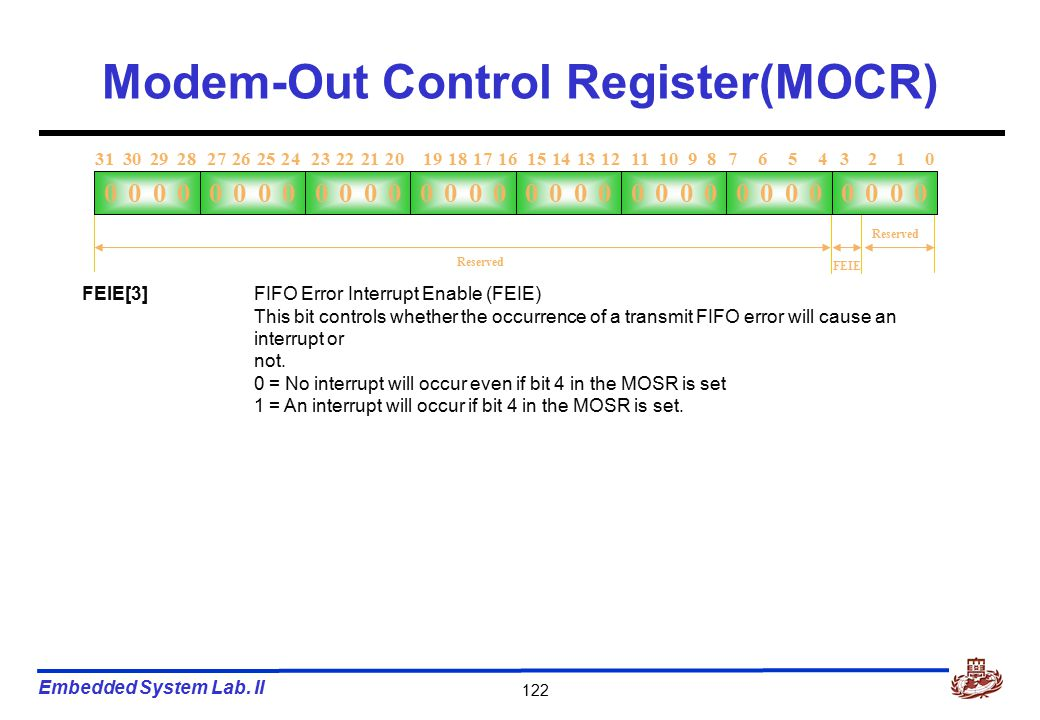 Embedded System Lab. II 122 Modem-Out Control Register(MOCR) 0000 3 2 1 07 6 5 411 10 9 815 14 13 1219 18 17 1623 22 21 2027 26 25 2431 30 29 28 0000