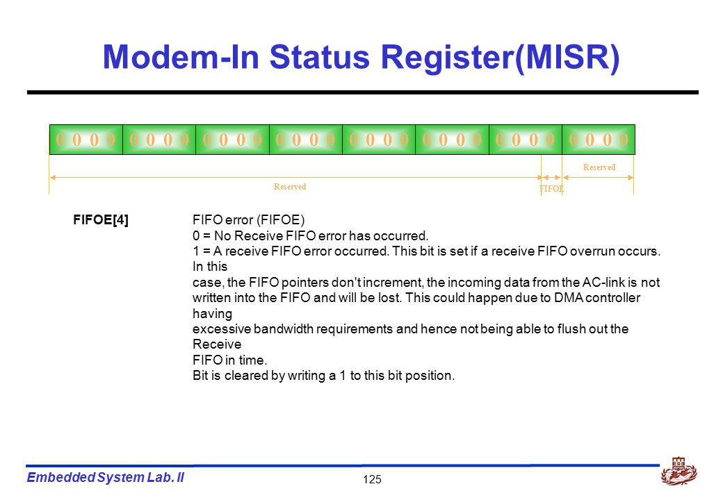 Embedded System Lab. II 125 Modem-In Status Register(MISR) Reserved 0000 FIFOE Reserved FIFOE[4]FIFO error (FIFOE) 0 = No Receive FIFO error has occur