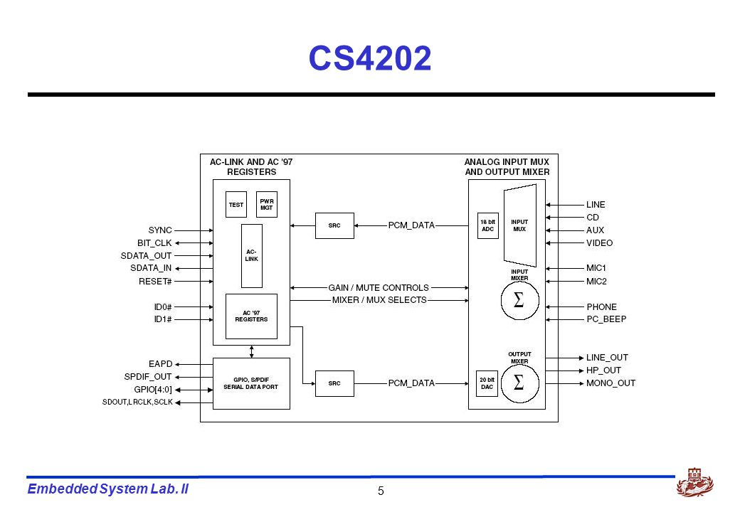 Embedded System Lab. II 16 AC'97 Controller Unit Start of Audio Output Frame