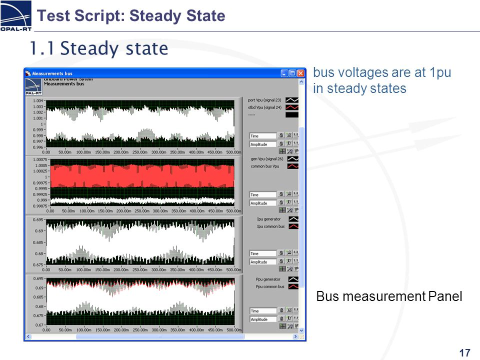 17 Test Script: Steady State 1.1Steady state bus voltages are at 1pu in steady states Bus measurement Panel