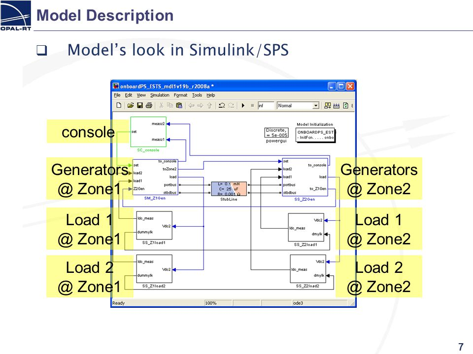 7 Model Description  Model's look in Simulink/SPS console Generators @ Zone2 Load 1 @ Zone2 Load 2 @ Zone2 Generators @ Zone1 Load 1 @ Zone1 Load 2 @ Zone1