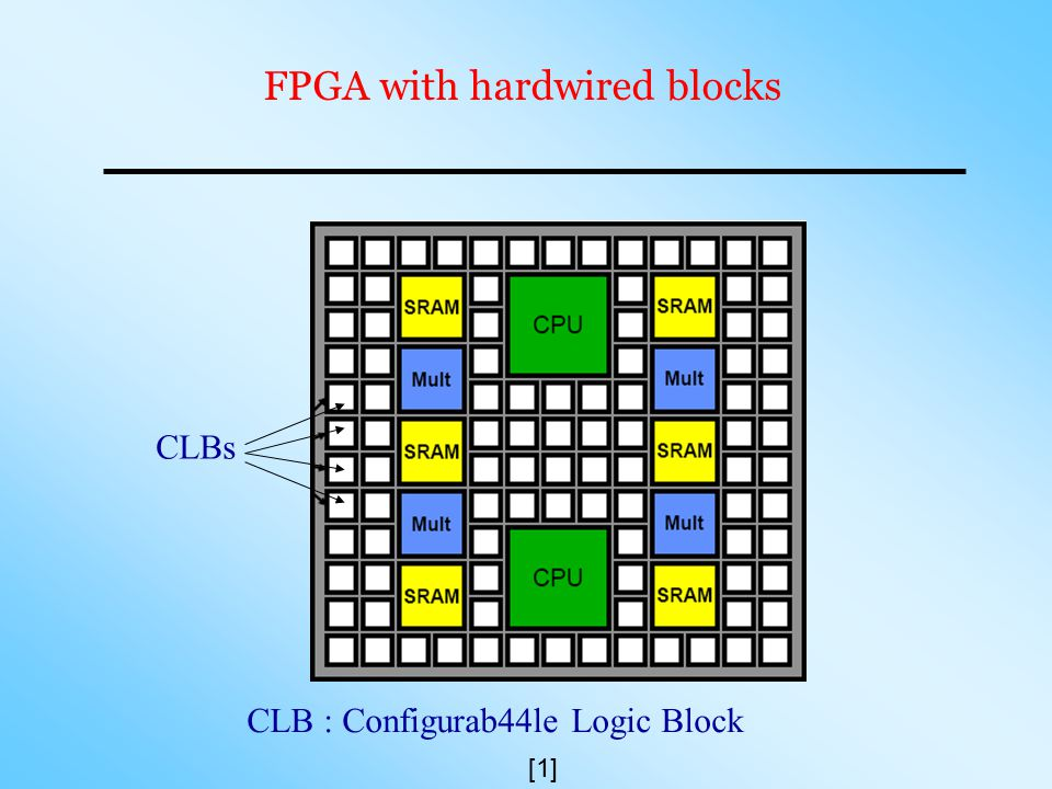 FPGA with hardwired blocks CLBs CLB : Configurab44le Logic Block [1]