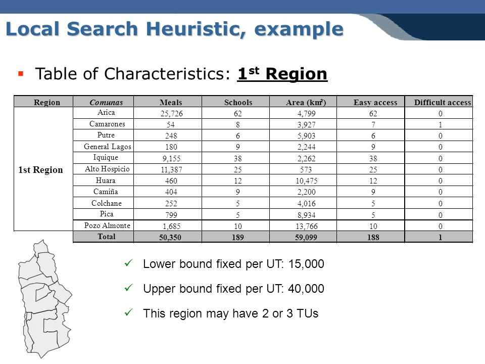 Local Search Heuristic, example Lower bound fixed per UT: 15,000 Upper bound fixed per UT: 40,000 This region may have 2 or 3 TUs  Table of Characteristics: 1 st Region