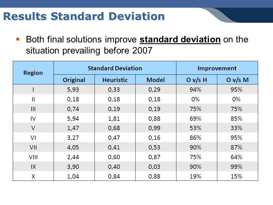 Results Standard Deviation Region Standard DeviationImprovement OriginalHeuristicModelO v/s HO v/s M I5,930,330,2994%95% II0,18 0% III0,740,19 75% IV5,941,810,8869%85% V1,470,680,9953%33% VI3,270,470,1686%95% VII4,050,410,5390%87% VIII2,440,600,8775%64% IX3,900,400,0390%99% X1,040,840,8819%15%  Both final solutions improve standard deviation on the situation prevailing before 2007