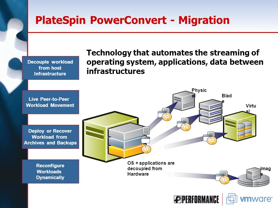 PlateSpin PowerConvert - Migration Technology that automates the streaming of operating system, applications, data between infrastructures Decouple workload from host Infrastructure Live Peer-to-Peer Workload Movement Deploy or Recover Workload from Archives and Backups Reconfigure Workloads Dynamically Imag e Virtu al Blad e Physic al OS + applications are decoupled from Hardware