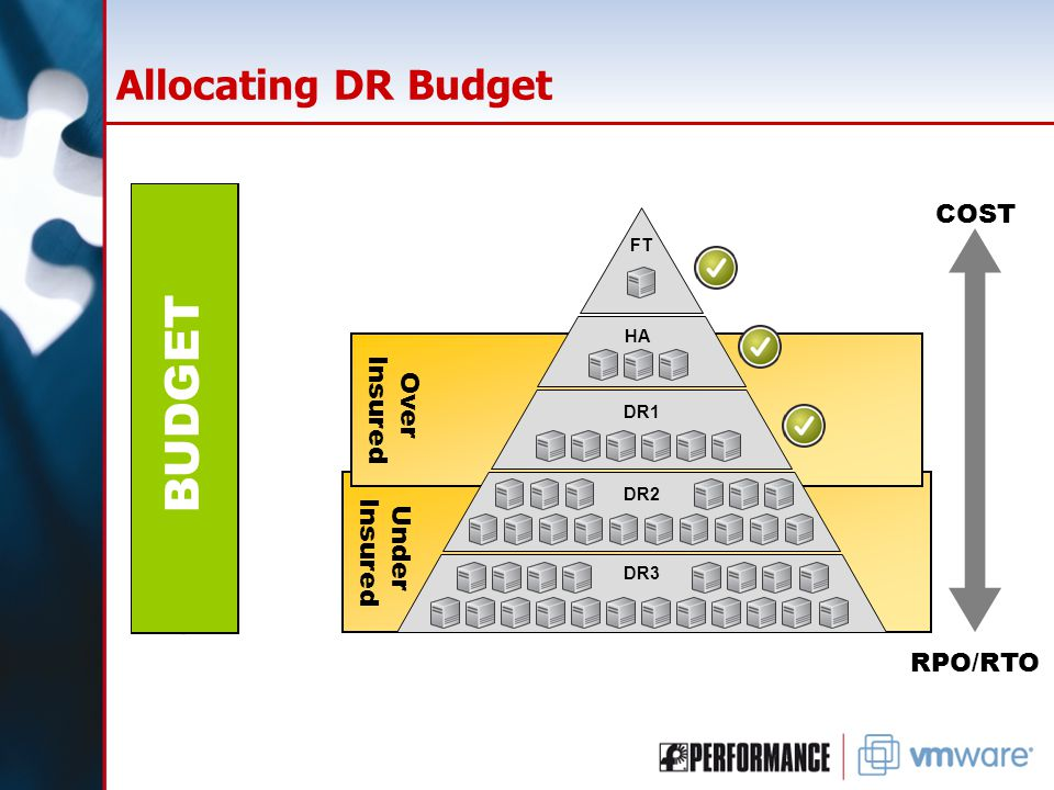 Under Insured Over Insured $ BUDGET Allocating DR Budget $$$$$ FT HA $$$ DR1 $$$ DR2 DR3 BUDGET RPO/RTO COST