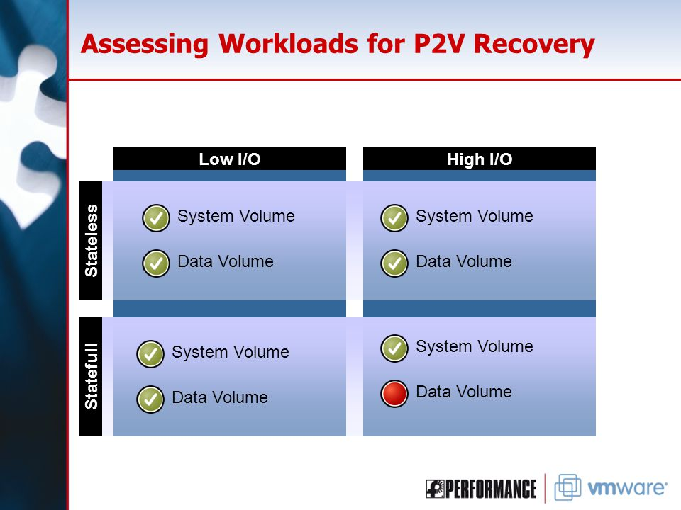 Assessing Workloads for P2V Recovery Low I/OHigh I/O Stateless Statefull System Volume Data Volume System Volume Data Volume System Volume Data Volume System Volume Data Volume