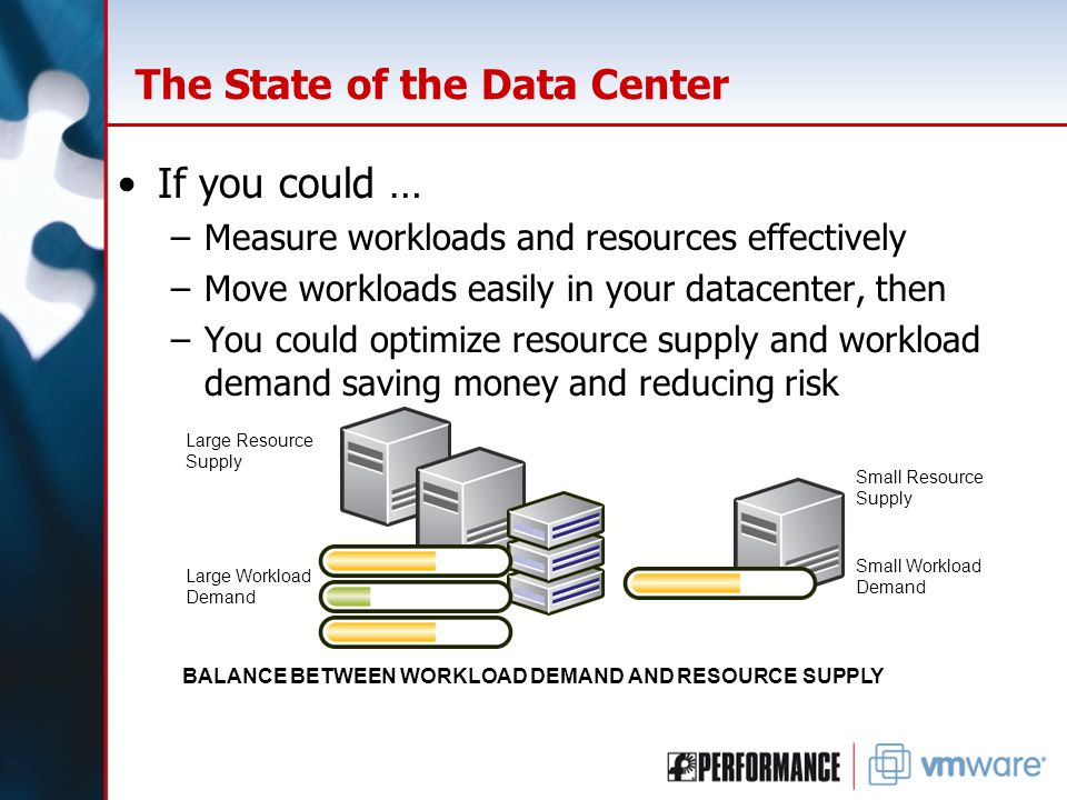 The State of the Data Center If you could … –Measure workloads and resources effectively –Move workloads easily in your datacenter, then –You could optimize resource supply and workload demand saving money and reducing risk Large Resource Supply Small Resource Supply Small Workload Demand Large Workload Demand BALANCE BETWEEN WORKLOAD DEMAND AND RESOURCE SUPPLY