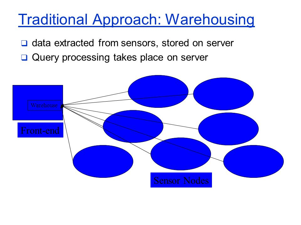 Traditional Approach: Warehousing  data extracted from sensors, stored on server  Query processing takes place on server Warehouse Front-end Sensor