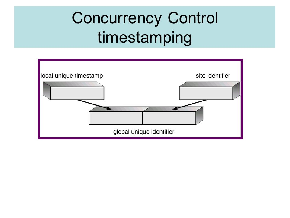 Concurrency Control timestamping