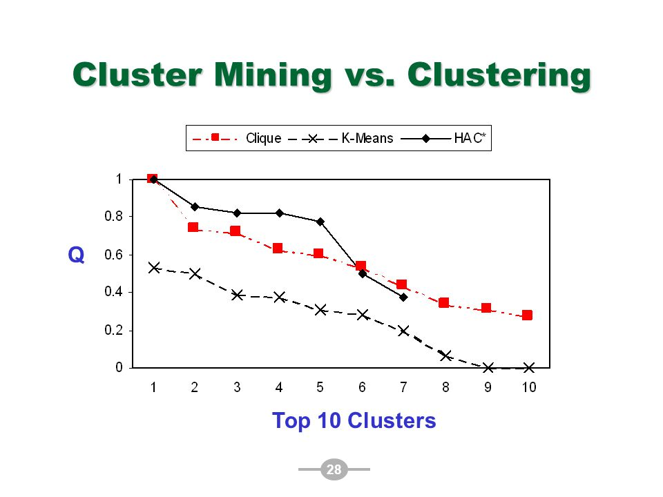 28 Cluster Mining vs. Clustering Top 10 Clusters Q