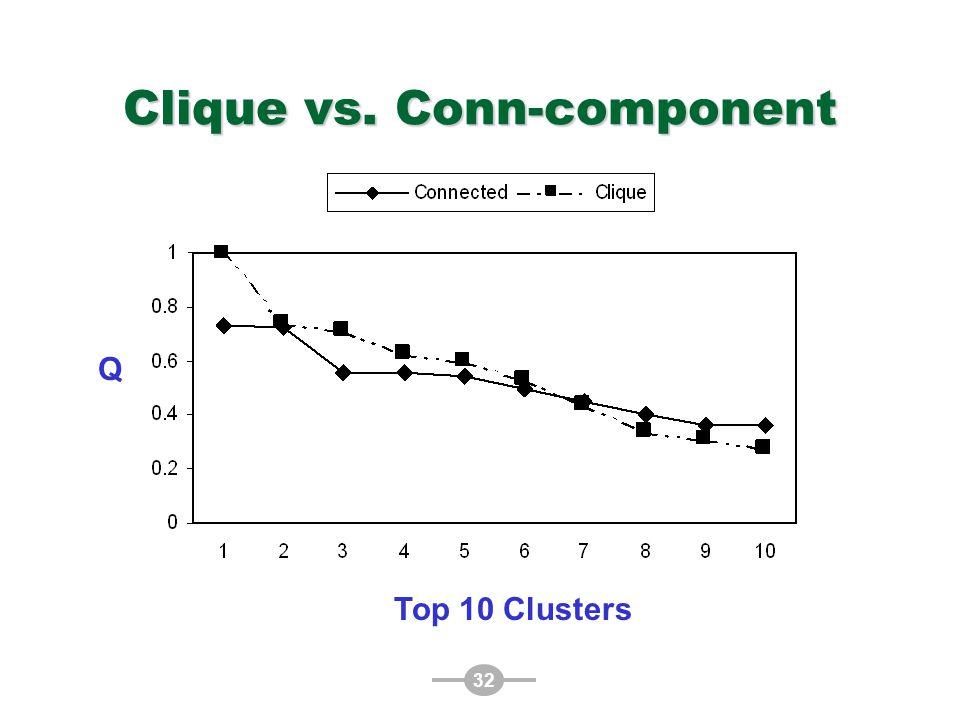32 Clique vs. Conn-component Top 10 Clusters Q