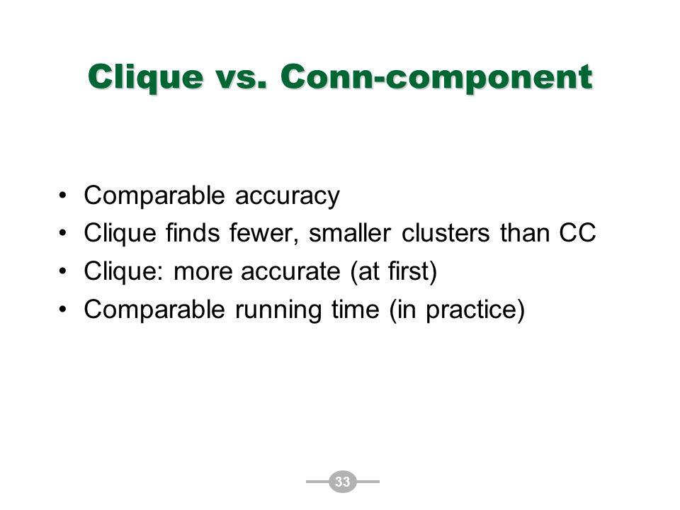 33 Clique vs.