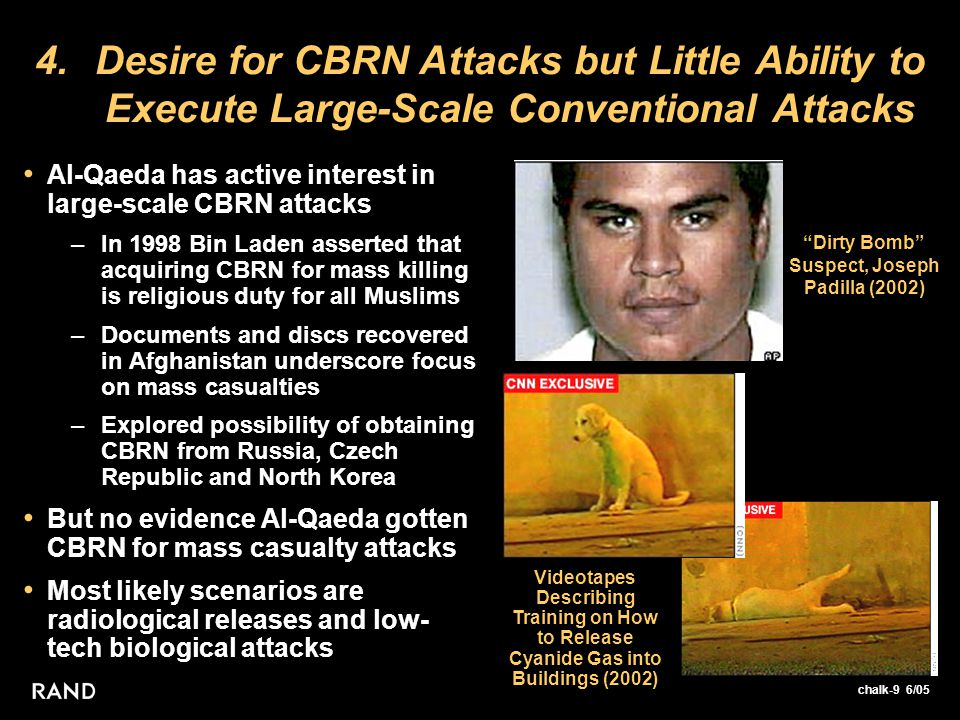 chalk-9 6/05 4.Desire for CBRN Attacks but Little Ability to Execute Large-Scale Conventional Attacks Al-Qaeda has active interest in large-scale CBRN attacks –In 1998 Bin Laden asserted that acquiring CBRN for mass killing is religious duty for all Muslims –Documents and discs recovered in Afghanistan underscore focus on mass casualties –Explored possibility of obtaining CBRN from Russia, Czech Republic and North Korea But no evidence Al-Qaeda gotten CBRN for mass casualty attacks Most likely scenarios are radiological releases and low- tech biological attacks Dirty Bomb Suspect, Joseph Padilla (2002) Videotapes Describing Training on How to Release Cyanide Gas into Buildings (2002)