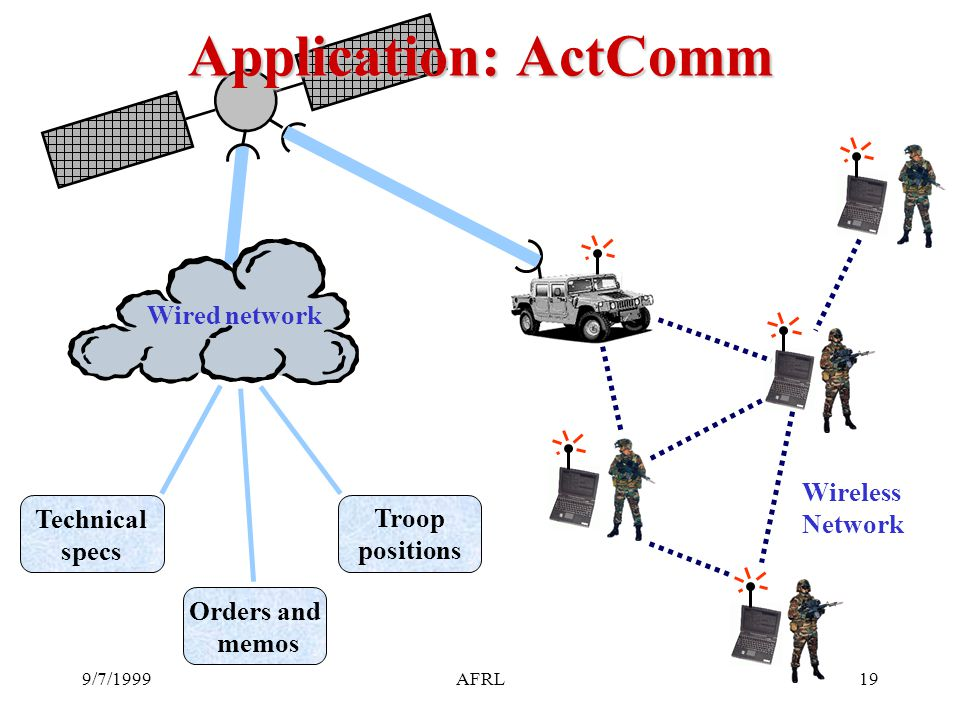 9/7/1999AFRL19 Application: ActComm Wireless Network Technical specs Orders and memos Troop positions Wired network