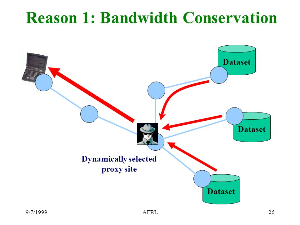 9/7/1999AFRL26 Reason 1: Bandwidth Conservation Dataset Dynamically selected proxy site