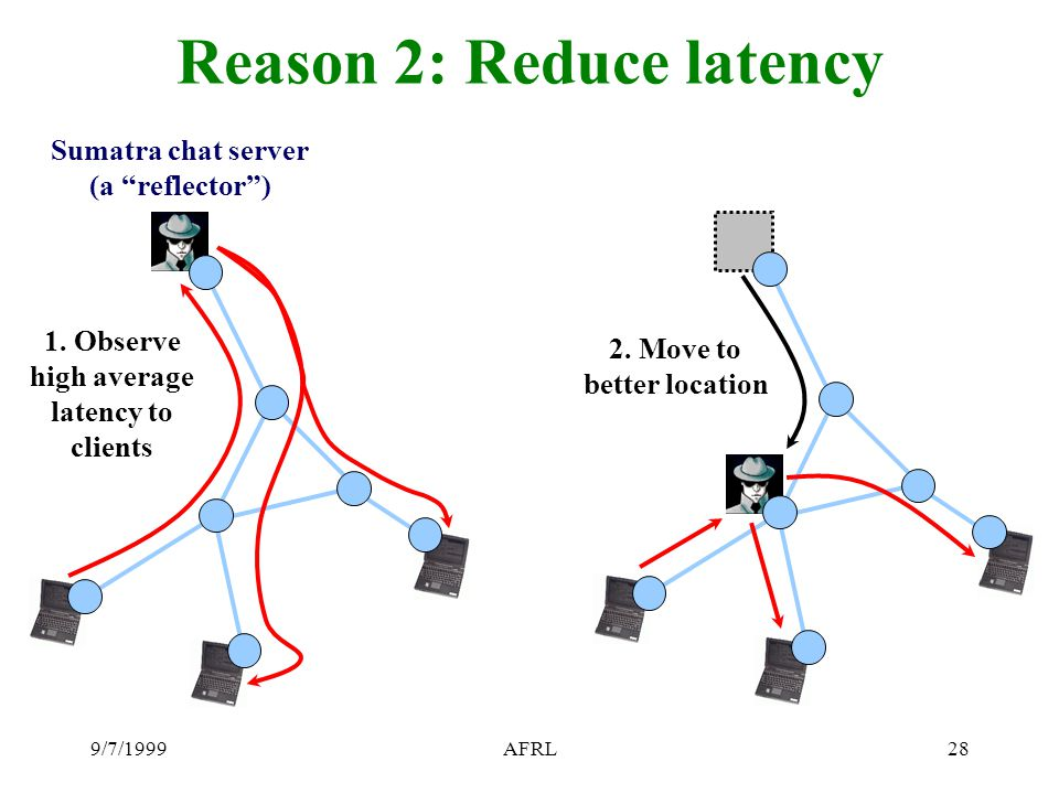 9/7/1999AFRL28 Reason 2: Reduce latency Sumatra chat server (a reflector ) 1.
