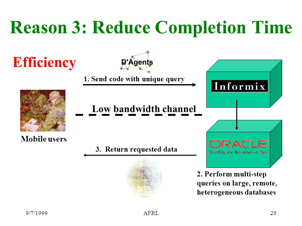 9/7/1999AFRL29 Reason 3: Reduce Completion Time Efficiency Mobile users 1. Send code with unique query 2. Perform multi-step queries on large, remote,