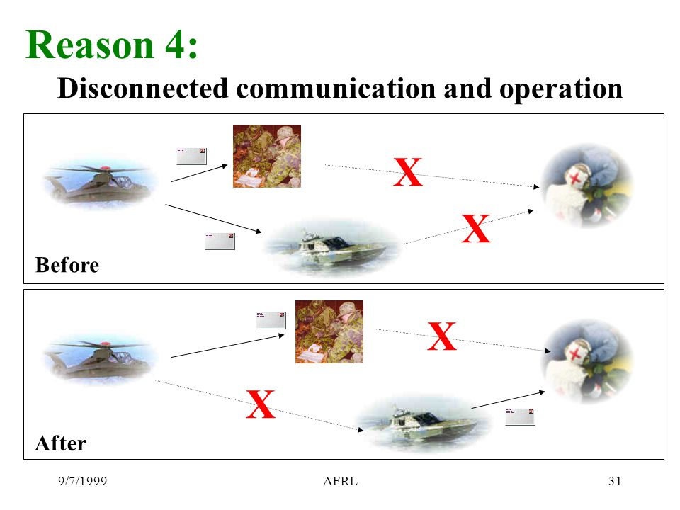 9/7/1999AFRL31 Reason 4: Disconnected communication and operation X X X X Before After