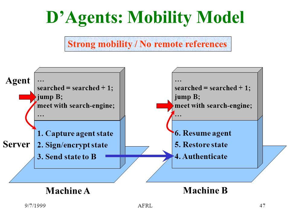 9/7/1999AFRL47 D'Agents: Mobility Model Strong mobility / No remote references Machine A 1. Capture agent state 2. Sign/encrypt state 3. Send state to