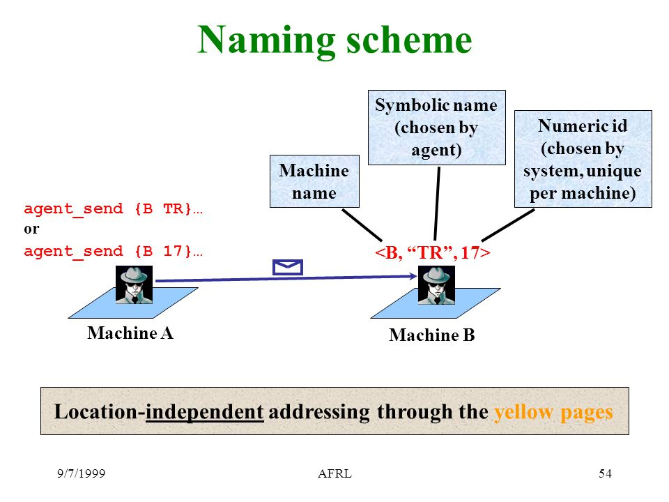 9/7/1999AFRL54 Naming scheme Machine B Machine A agent_send {B TR}… or agent_send {B 17}… Machine name Symbolic name (chosen by agent) Numeric id (cho