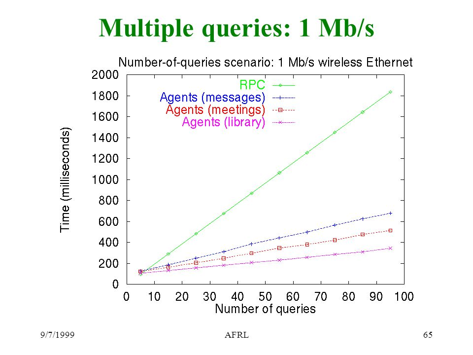 9/7/1999AFRL65 Multiple queries: 1 Mb/s