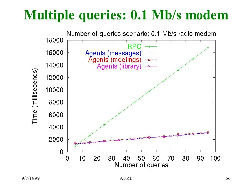 9/7/1999AFRL66 Multiple queries: 0.1 Mb/s modem
