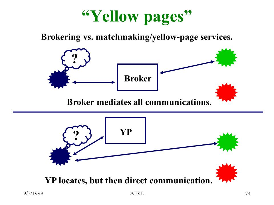 9/7/1999AFRL74 Yellow pages Brokering vs. matchmaking/yellow-page services.