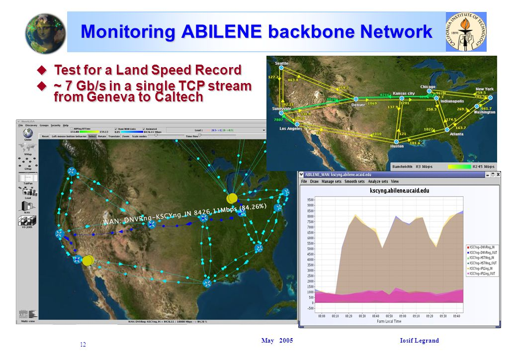 May 2005 Iosif Legrand 12 Monitoring ABILENE backbone Network u Test for a Land Speed Record u ~ 7 Gb/s in a single TCP stream from Geneva to Caltech