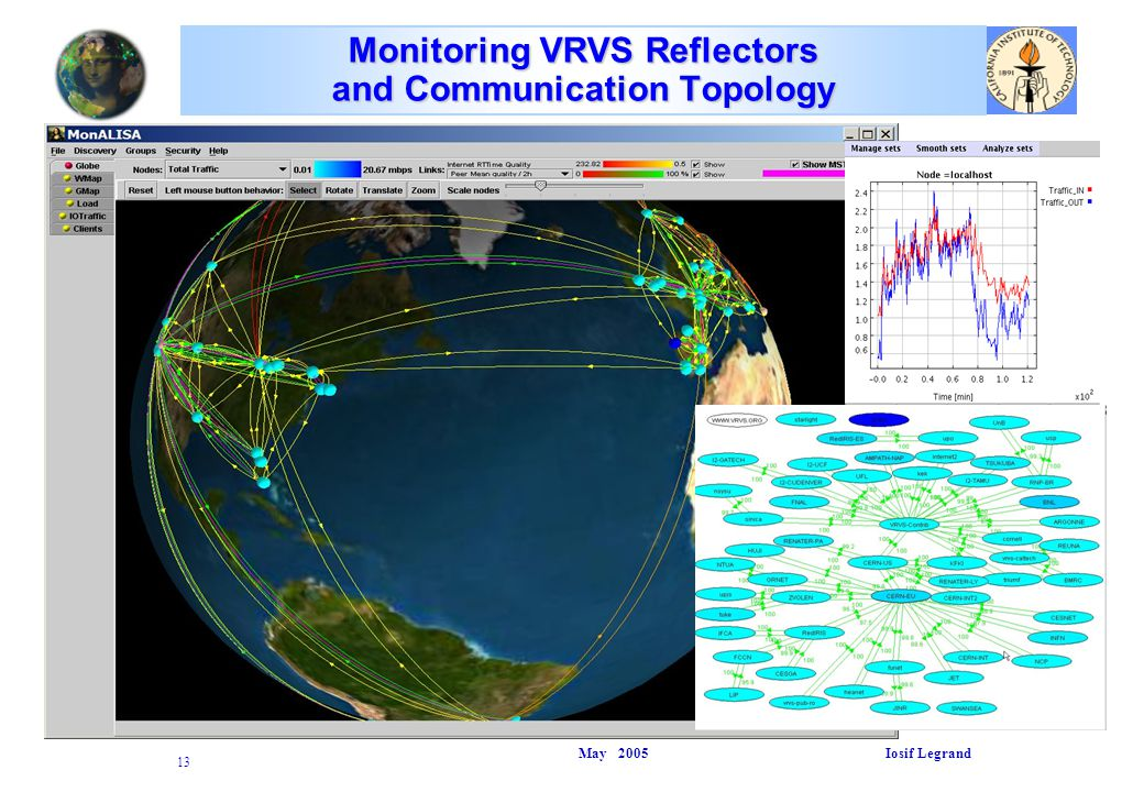 May 2005 Iosif Legrand 13 Monitoring VRVS Reflectors and Communication Topology