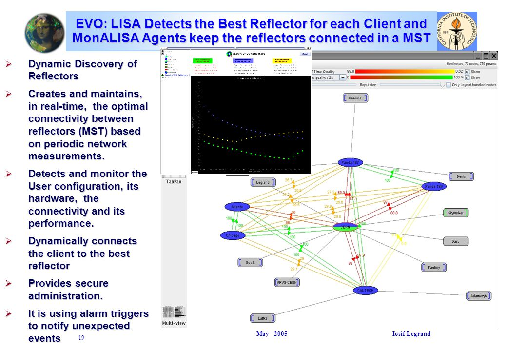 May 2005 Iosif Legrand 19 EVO: LISA Detects the Best Reflector for each Client and MonALISA Agents keep the reflectors connected in a MST  Dynamic Discovery of Reflectors  Creates and maintains, in real-time, the optimal connectivity between reflectors (MST) based on periodic network measurements.