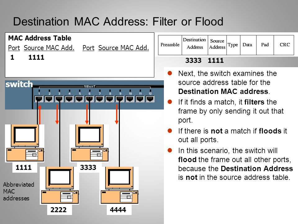 11 Destination MAC Address: Filter or Flood MAC Address Table Port Source MAC Add. 1 1111 Next, the switch examines the source address table for the D