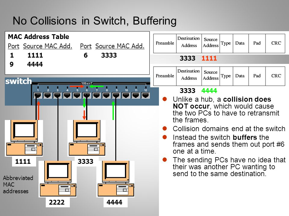 14 No Collisions in Switch, Buffering MAC Address Table Port Source MAC Add. 1 1111 6 3333 9 4444 Unlike a hub, a collision does NOT occur, which woul