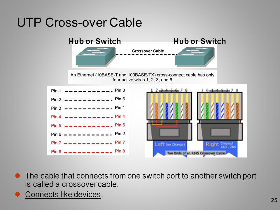 25 UTP Cross-over Cable The cable that connects from one switch port to another switch port is called a crossover cable. Connects like devices. Hub or