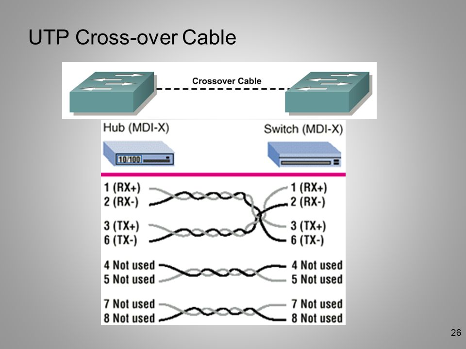 26 UTP Cross-over Cable