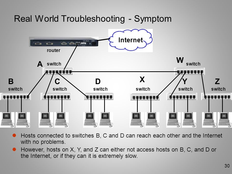 30 Real World Troubleshooting - Symptom switch router A BCD W X YZ Hosts connected to switches B, C and D can reach each other and the Internet with n