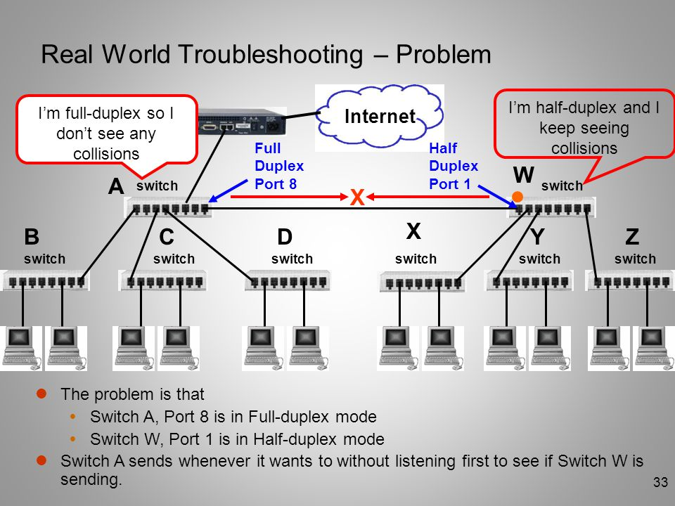 33 Real World Troubleshooting – Problem switch router A BCD W X YZ The problem is that  Switch A, Port 8 is in Full-duplex mode  Switch W, Port 1 is