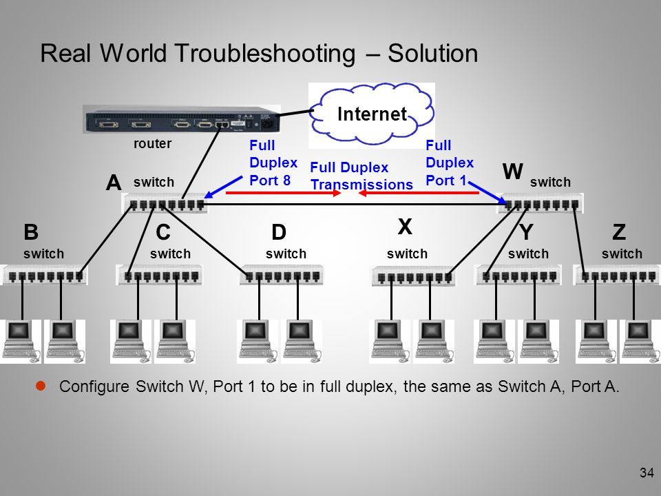 34 Real World Troubleshooting – Solution switch router A BCD W X YZ Configure Switch W, Port 1 to be in full duplex, the same as Switch A, Port A. Int