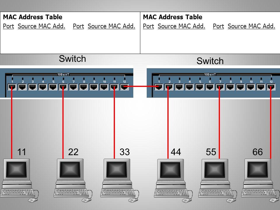 37 112233445566 Switch MAC Address Table Port Source MAC Add. MAC Address Table Port Source MAC Add.