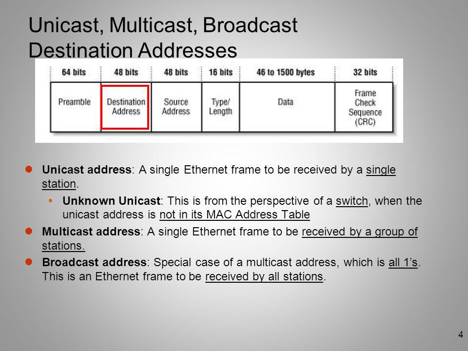4 Unicast, Multicast, Broadcast Destination Addresses Unicast address: A single Ethernet frame to be received by a single station.  Unknown Unicast: