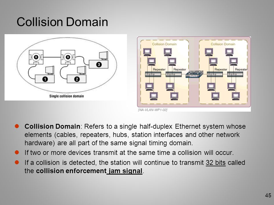 45 Collision Domain Collision Domain: Refers to a single half-duplex Ethernet system whose elements (cables, repeaters, hubs, station interfaces and o