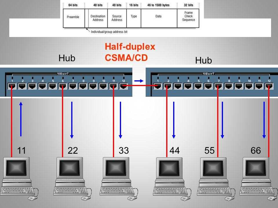 52 112233445566 Hub Half-duplex CSMA/CD