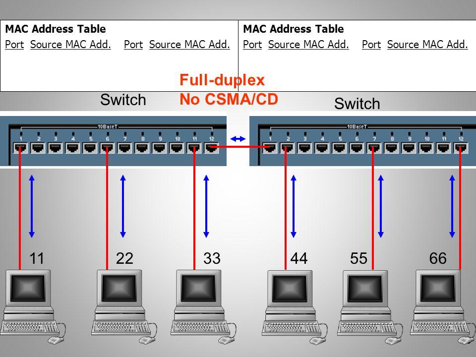 53 112233445566 Switch MAC Address Table Port Source MAC Add. MAC Address Table Port Source MAC Add. Full-duplex No CSMA/CD