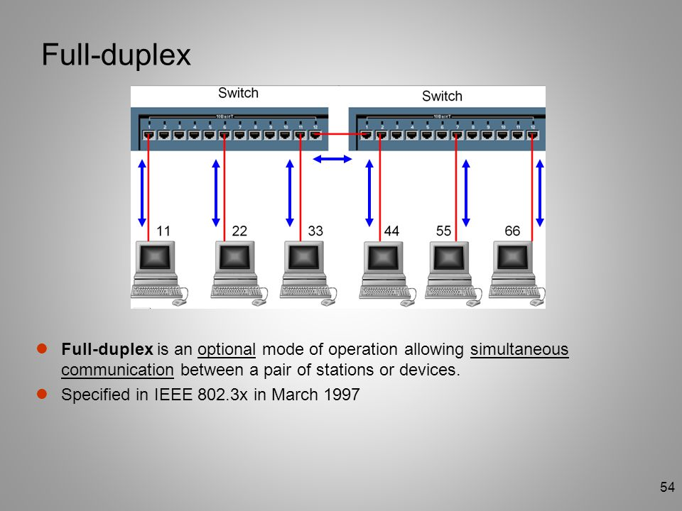 54 Full-duplex Full-duplex is an optional mode of operation allowing simultaneous communication between a pair of stations or devices. Specified in IE