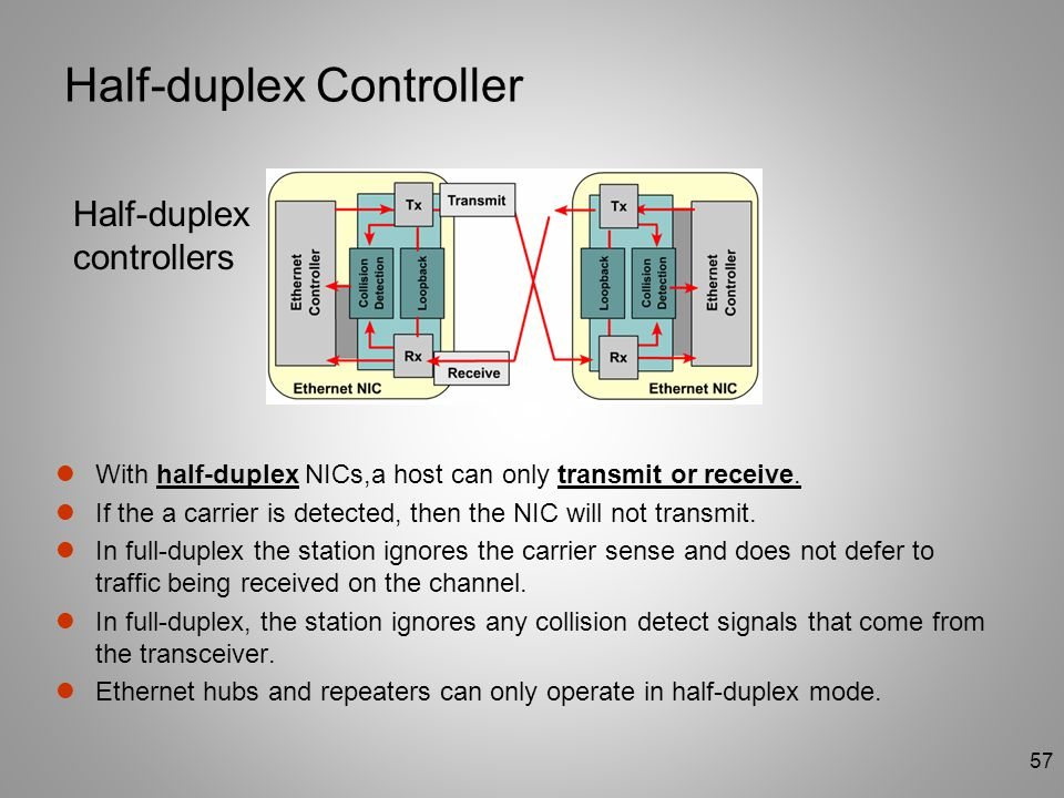 57 Half-duplex Controller With half-duplex NICs,a host can only transmit or receive. If the a carrier is detected, then the NIC will not transmit. In