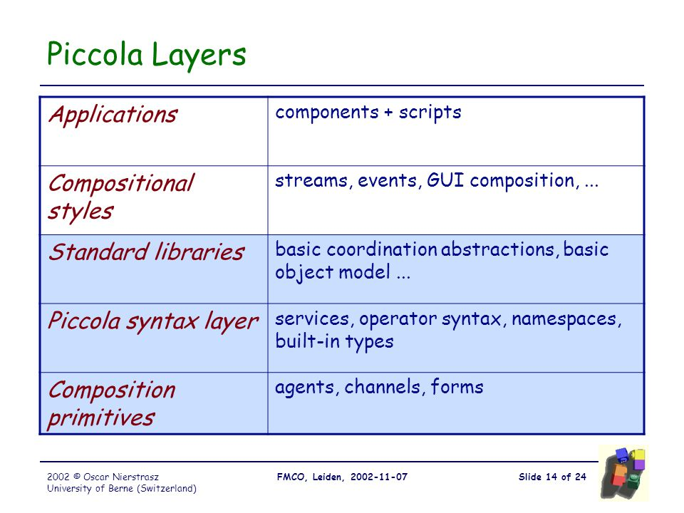 Slide 14 of 24FMCO, Leiden, 2002-11-072002 © Oscar Nierstrasz University of Berne (Switzerland) Piccola Layers Applications components + scripts Compositional styles streams, events, GUI composition,...