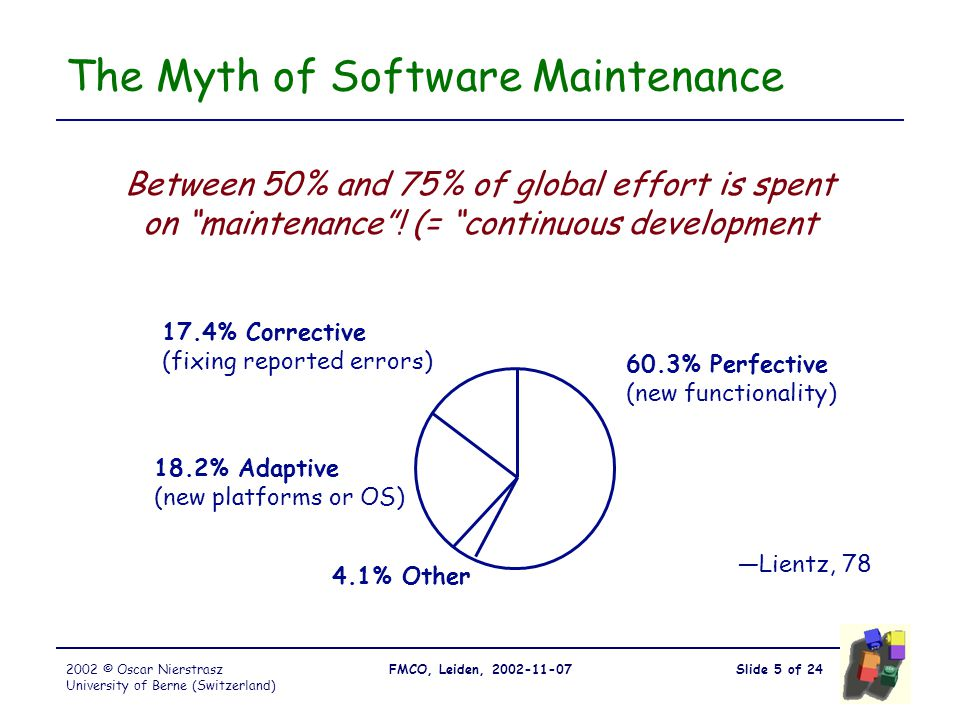 Slide 5 of 24FMCO, Leiden, 2002-11-072002 © Oscar Nierstrasz University of Berne (Switzerland) The Myth of Software Maintenance Between 50% and 75% of